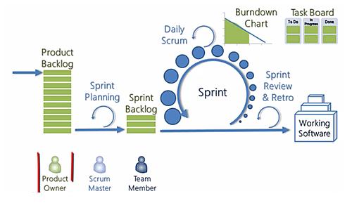 Gestión de proyectos: el método Scrum