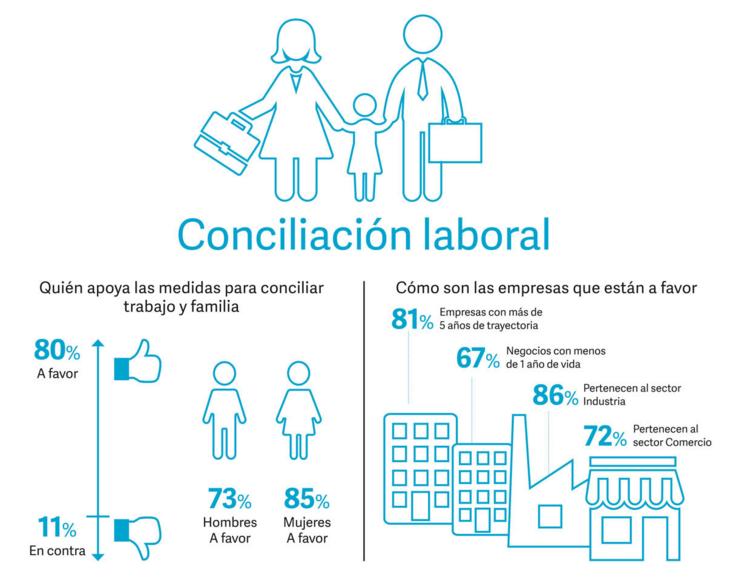 La conciliación laboral: clave para la igualdad de género
