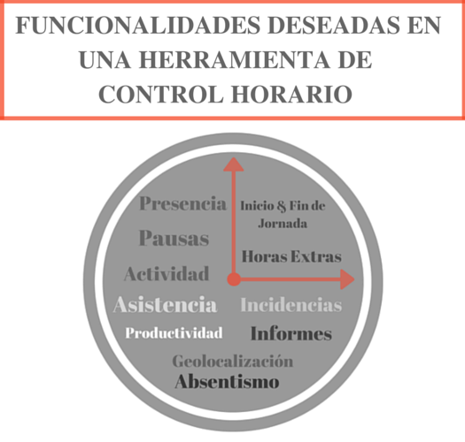Las funcionalidades deseadas por los empresarios en una herramienta de control horario