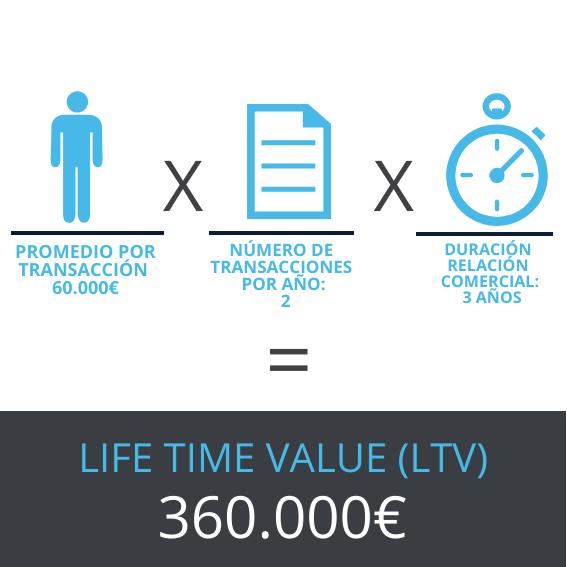 Life Time Value (LFV) de un cliente: Conceptos básicos