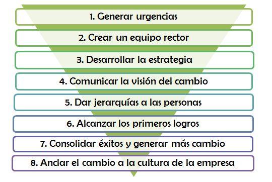 Cómo hacer a los empleados partícipes de la gestión del cambio