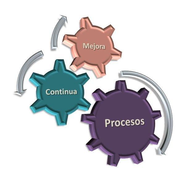 Cómo optimizar los procesos de tu empresa